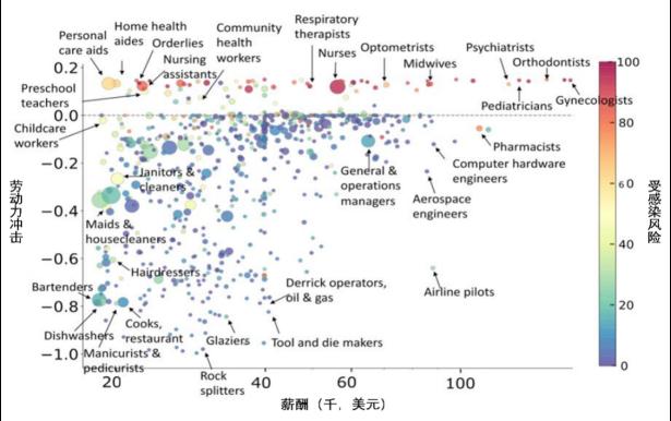 51.VOXEU-从行业和职业角度预测新冠疫情引发的供需冲击3727.png