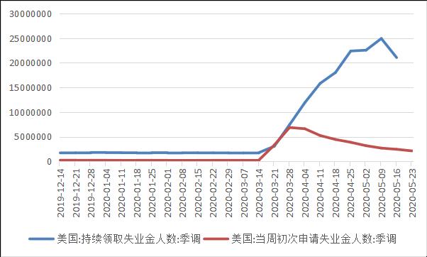 全球疫情与经济观察(6月1日)3104.png